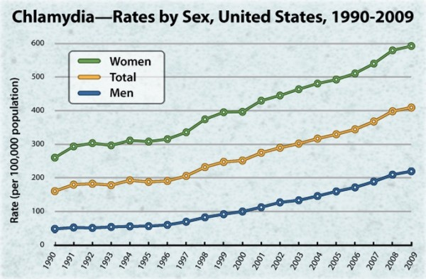 Incidence of Chlamydia is risiing in the US