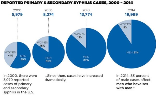 Syphillis spreads in the US
